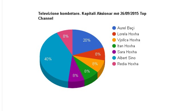 top-channel